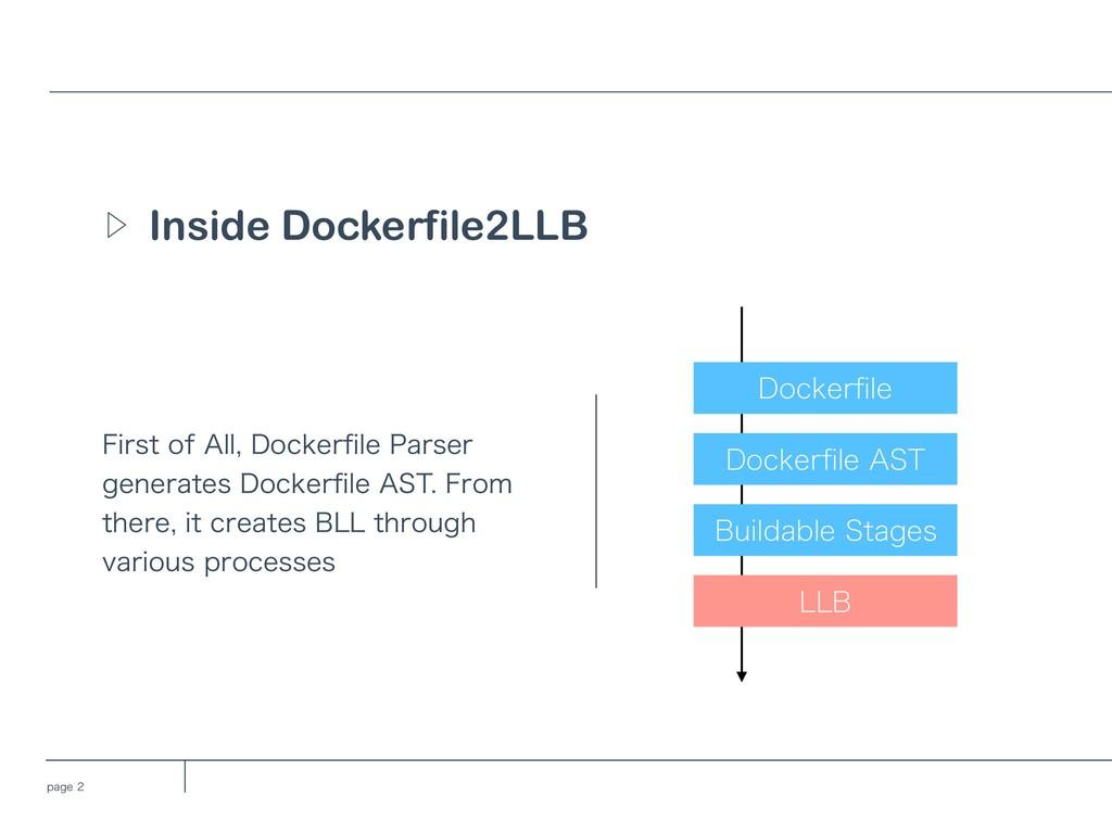 QBHF Inside Dockerfile2LLB Ὂ %PDLFSpMF %PDLFS...