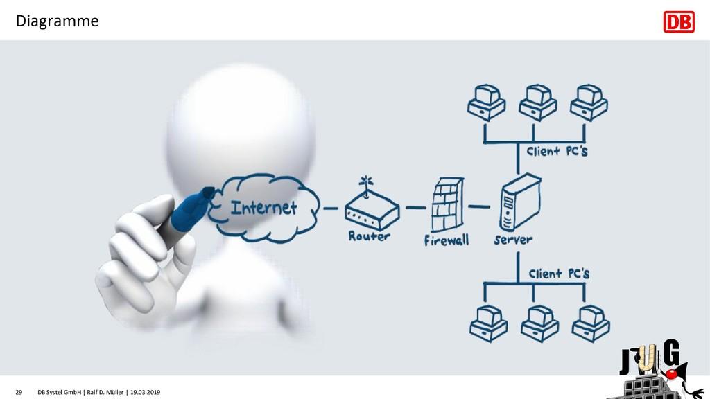 Diagramme DB Systel GmbH | Ralf D. Müller | 19....