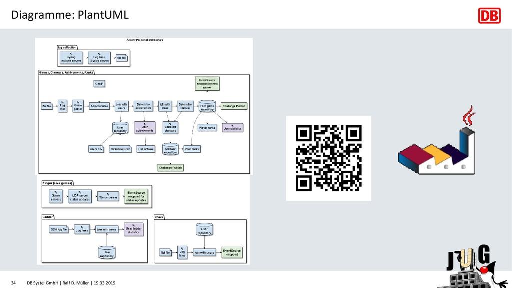 Diagramme: PlantUML DB Systel GmbH | Ralf D. Mü...