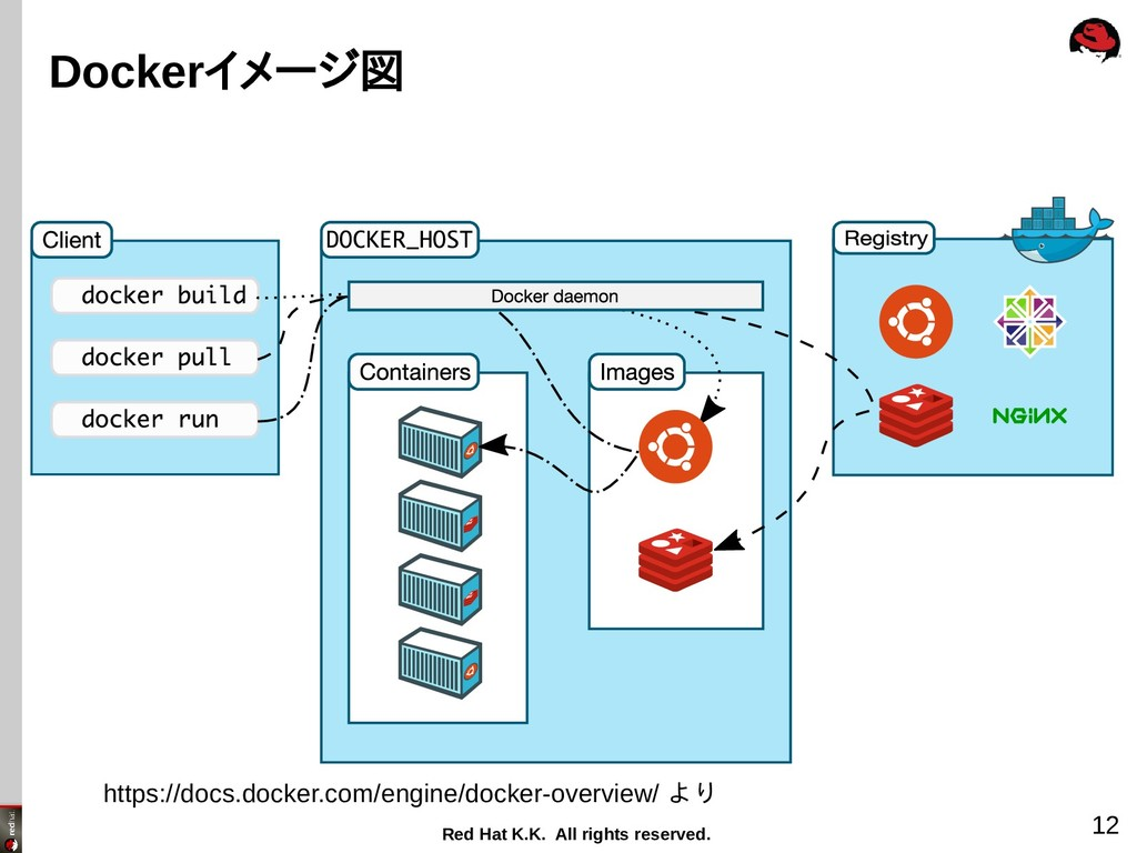 Red Hat K.K. All rights reserved. 12 Dockerイメージ...