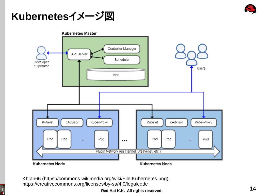 Red Hat K.K. All rights reserved. 14 Kubernetes...