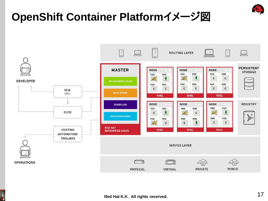 Red Hat K.K. All rights reserved. 17 OpenShift ...