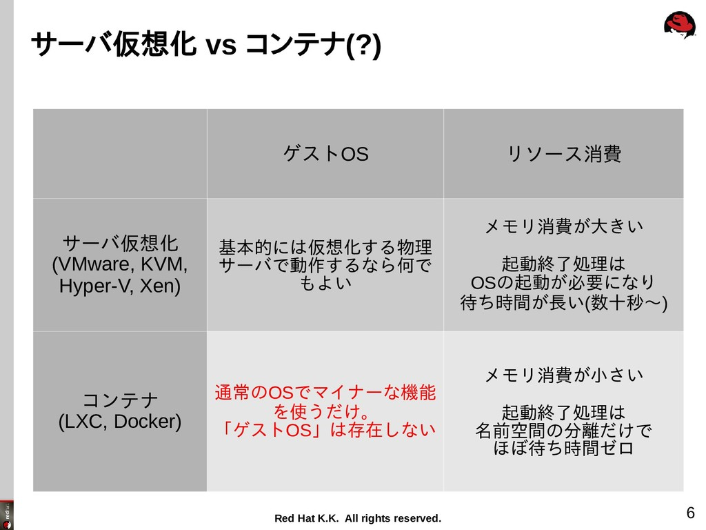 Red Hat K.K. All rights reserved. 6 サーバ仮想化 vs コ...