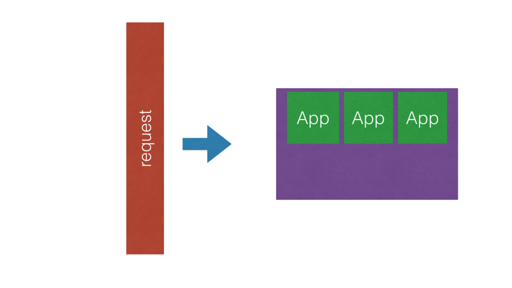 App App App request