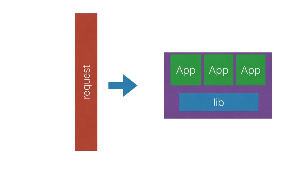 App App App lib request