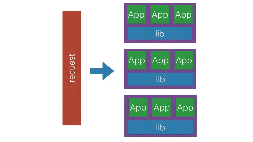 App App App lib App App App lib App App App lib...