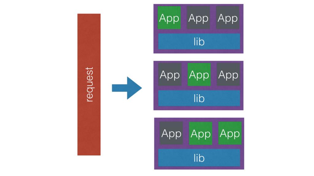 App App App lib App App lib App App App lib req...