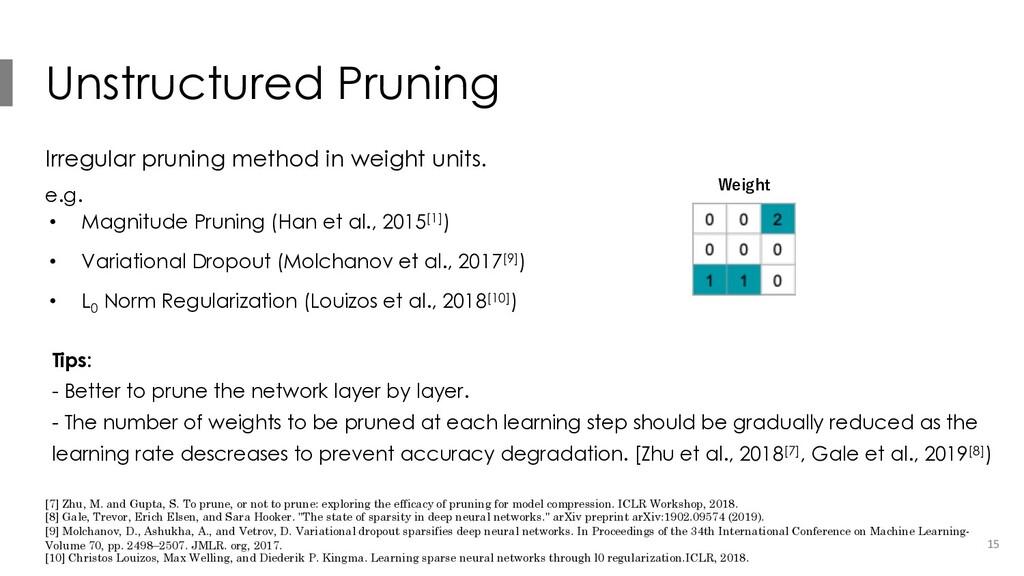 Unstructured Pruning Irregular pruning method i...