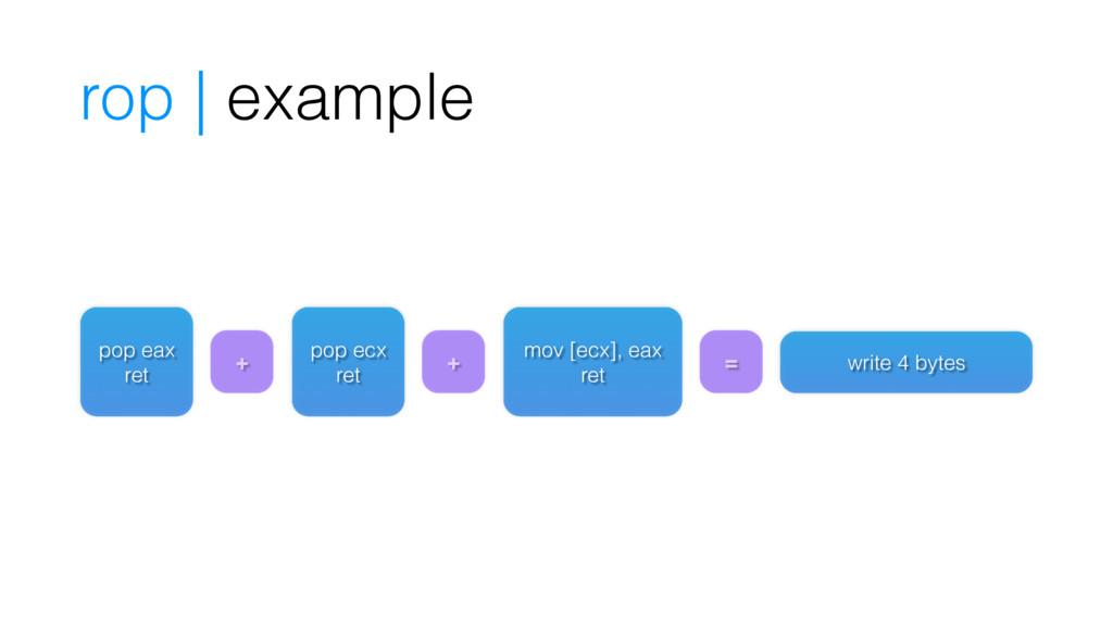 rop | example pop eax ret pop ecx ret mov [ecx]...