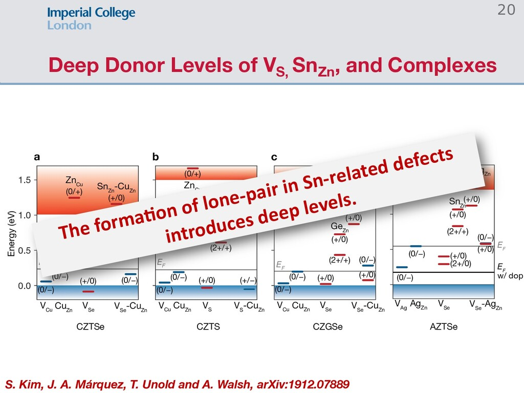 Deep Donor Levels of VS, SnZn , and Complexes 2...