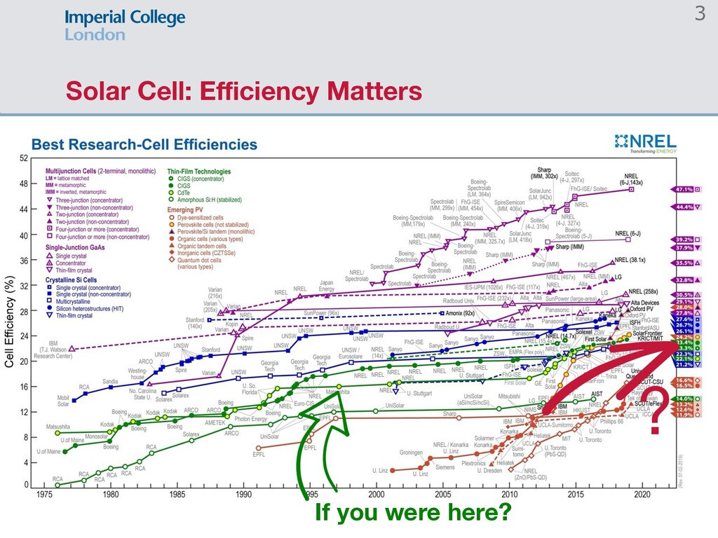 Solar Cell: Efficiency Matters 3 If you were here...
