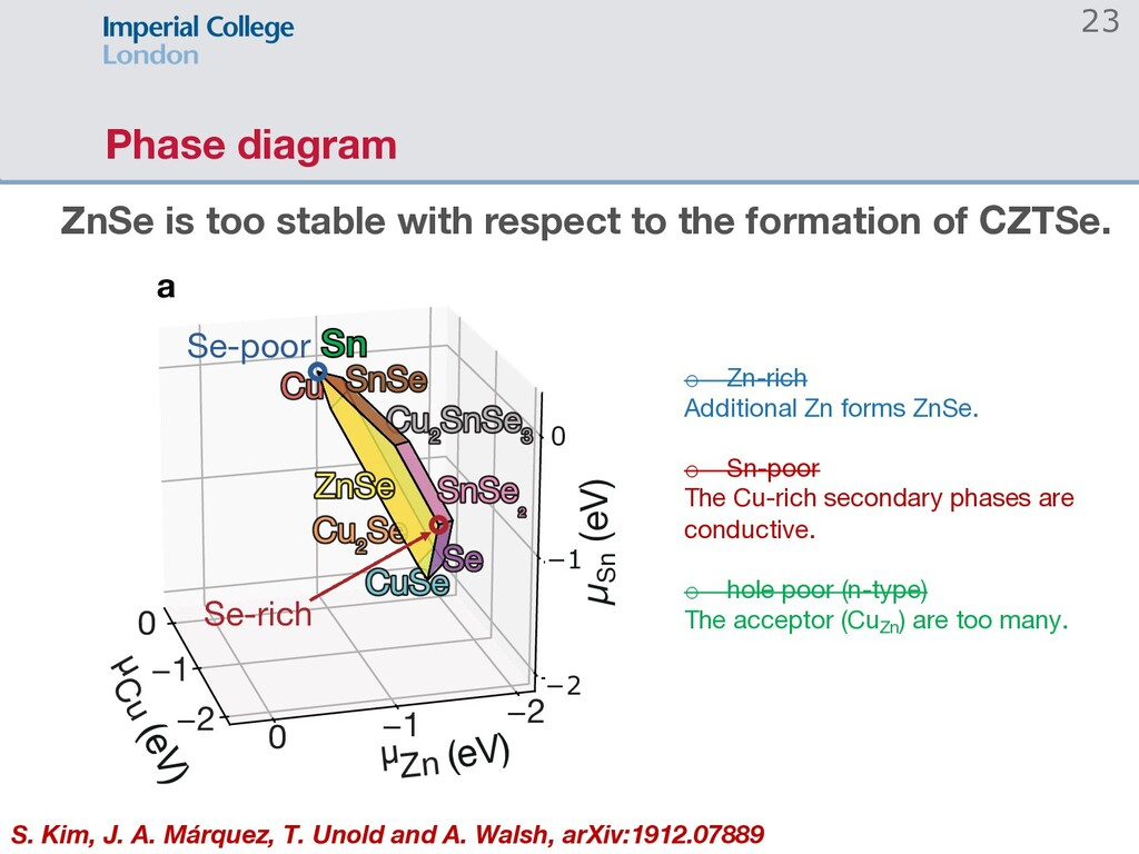 Phase diagram 23 ZnSe is too stable with respec...