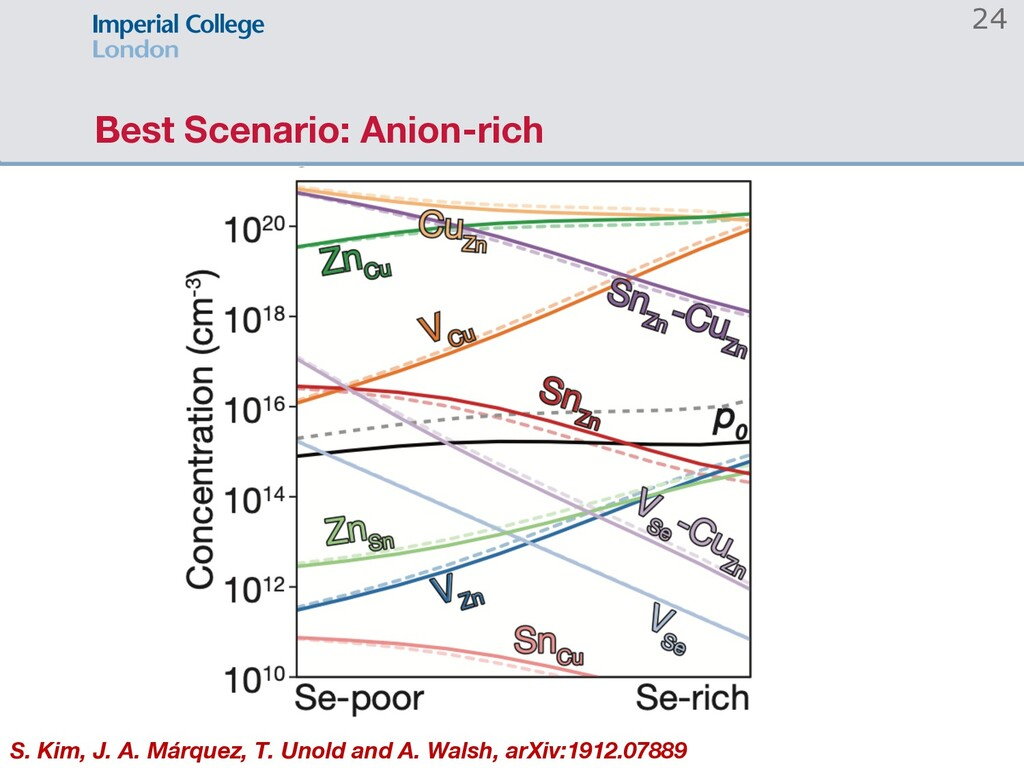Best Scenario: Anion-rich 24 S. Kim, J. A. Márq...