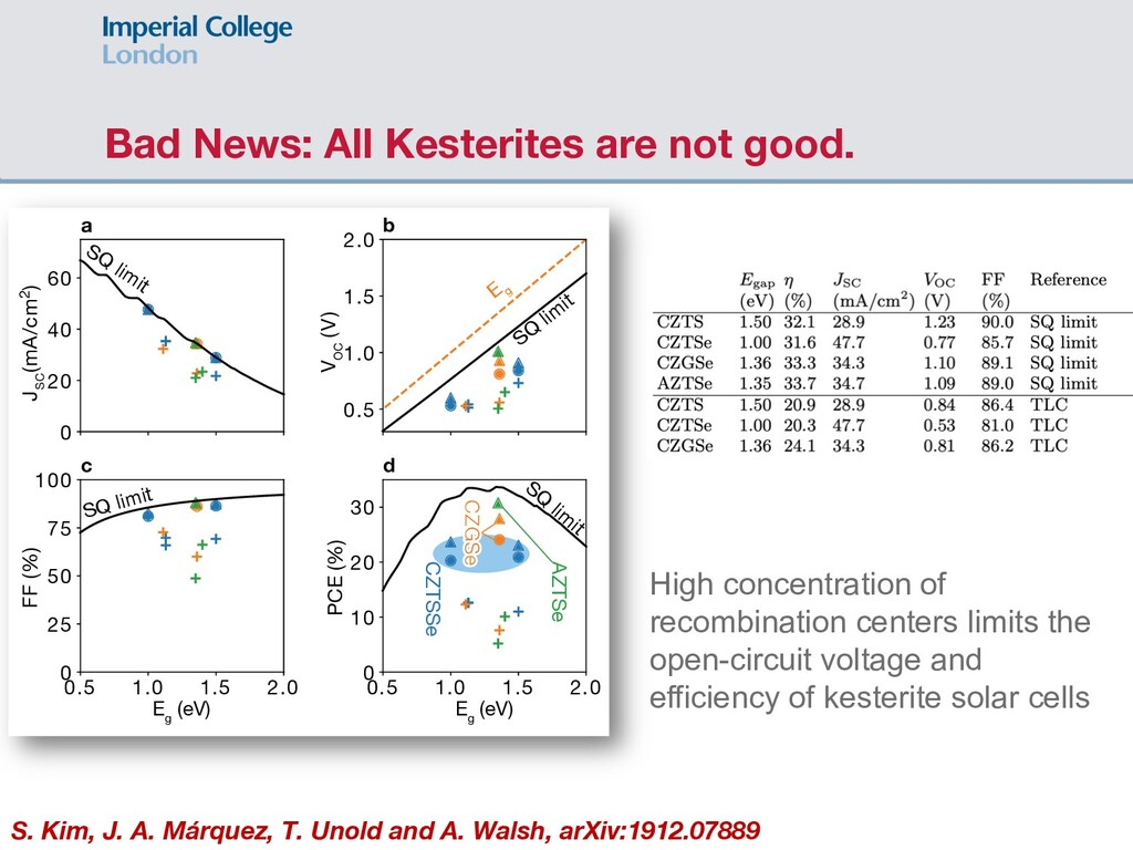 Bad News: All Kesterites are not good. E g (eV)...