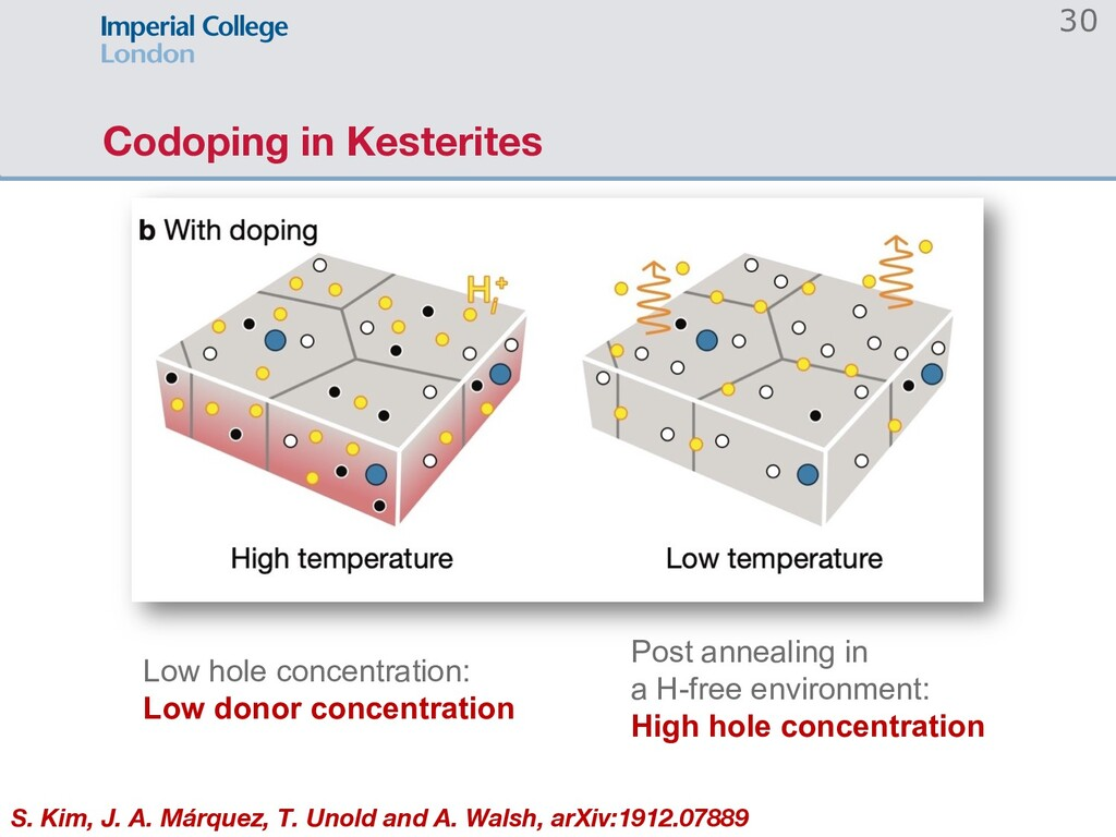 Codoping in Kesterites 30 Low hole concentratio...