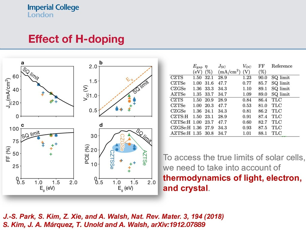 Effect of H-doping E g (eV) E g (eV) 0 20 40 60 ...