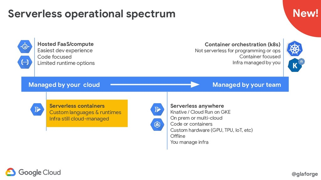 @glaforge Serverless operational spectrum Manag...