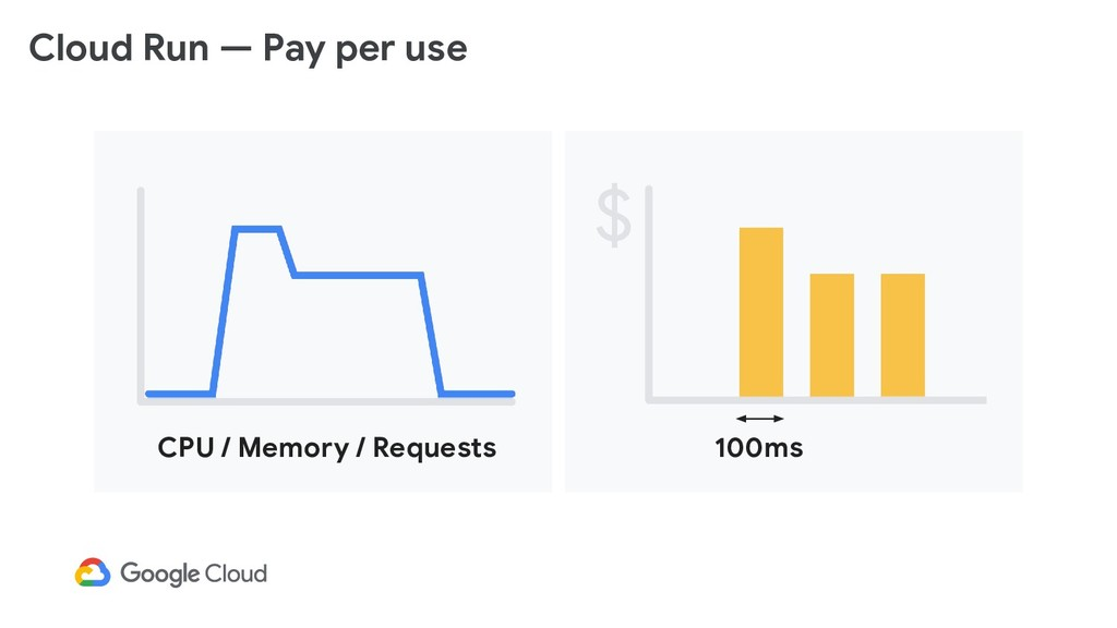 Cloud Run — Pay per use CPU / Memory / Requests...