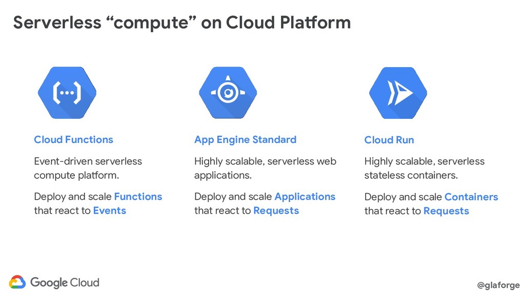 "@glaforge Serverless ""compute"" on Cloud Platfor..."