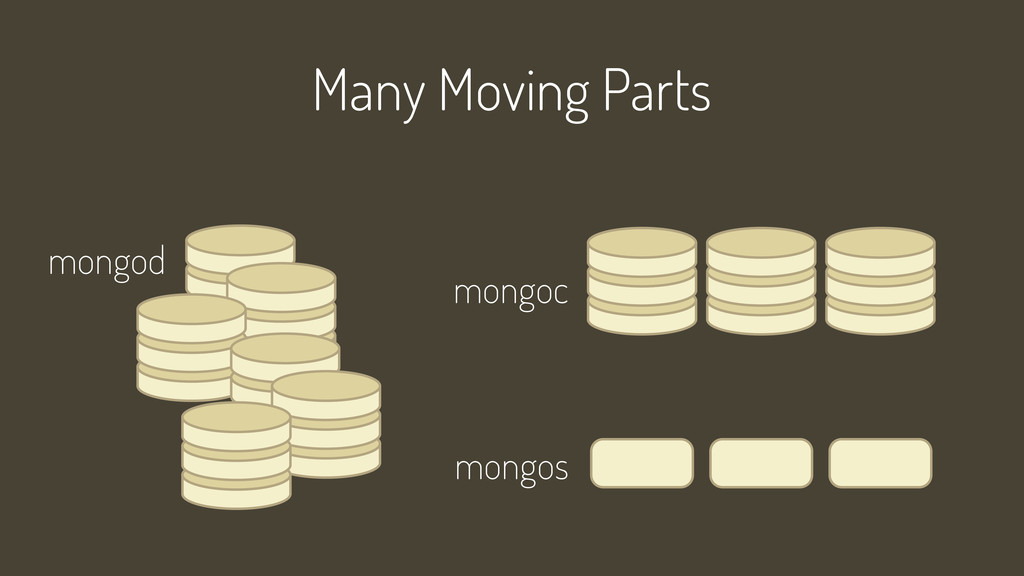 Many Moving Parts mongod mongoc mongos
