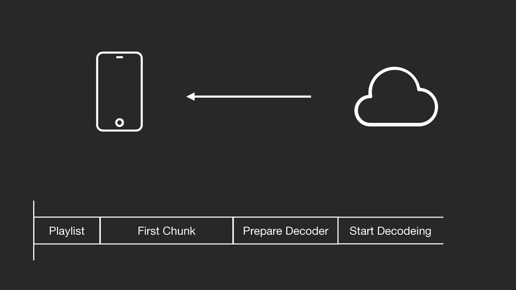 First Chunk Playlist Prepare Decoder Start Deco...