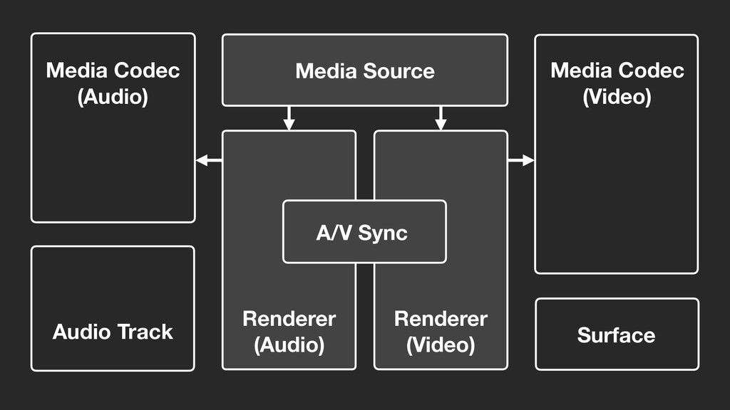 Media Source Renderer (Video) Renderer (Audio) ...