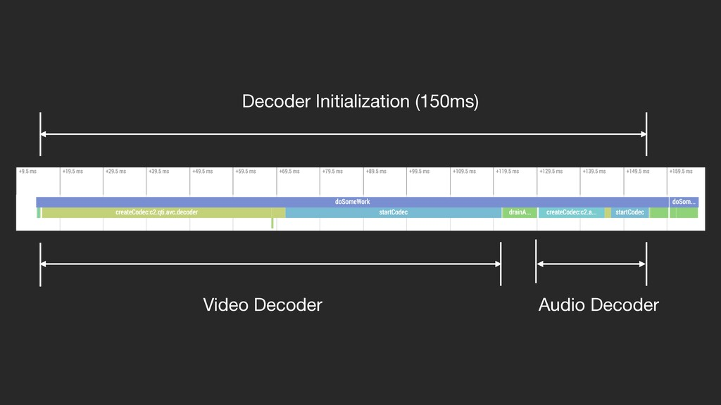 Video Decoder Audio Decoder Decoder Initializat...