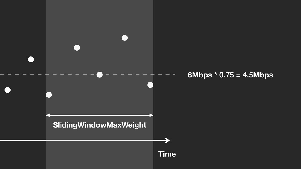 Time SlidingWindowMaxWeight 6Mbps * 0.75 = 4.5M...