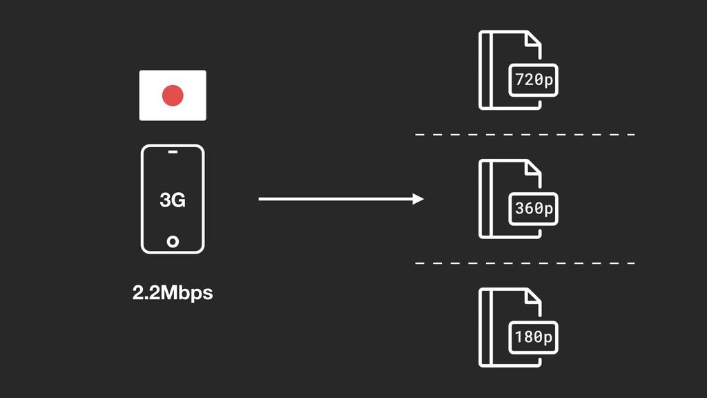 2.2Mbps 3G