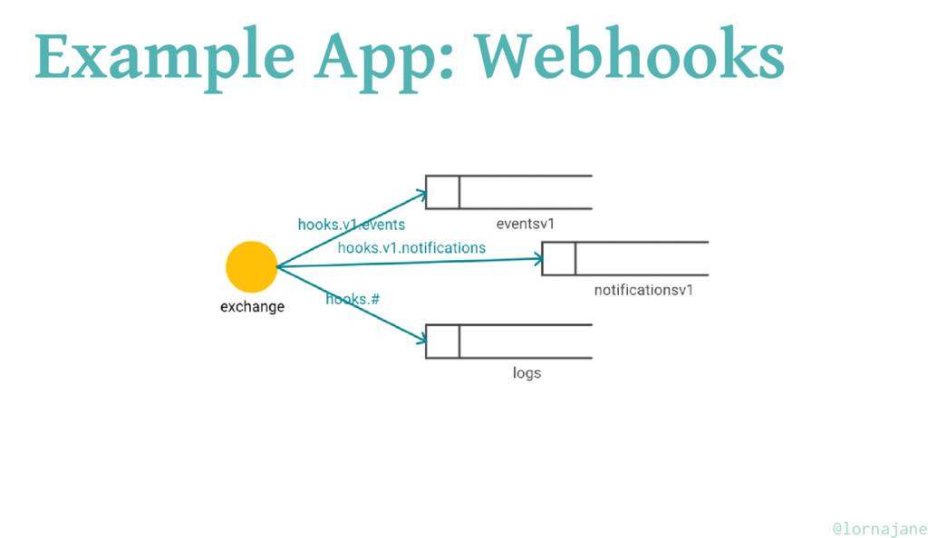 Example App: Webhooks @lornajane