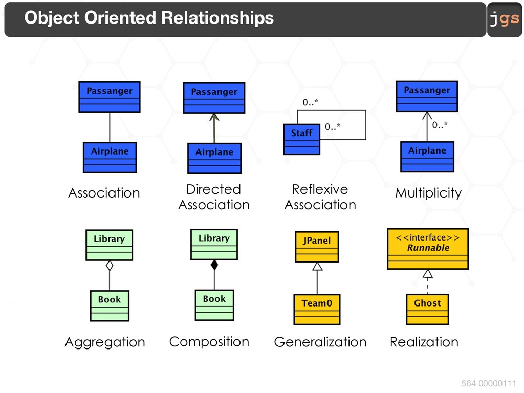jgs 564 00000111 Object Oriented Relationships ...