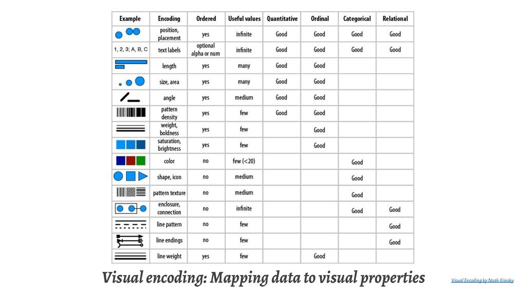 Visual encoding: Mapping data to visual propert...