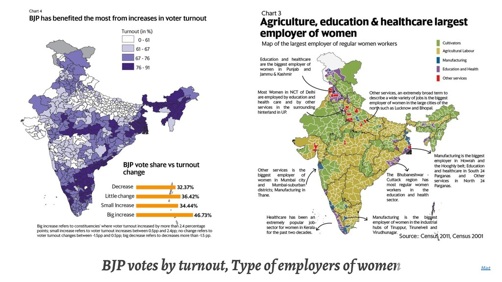 BJP votes by turnout, Type of employers of wome...