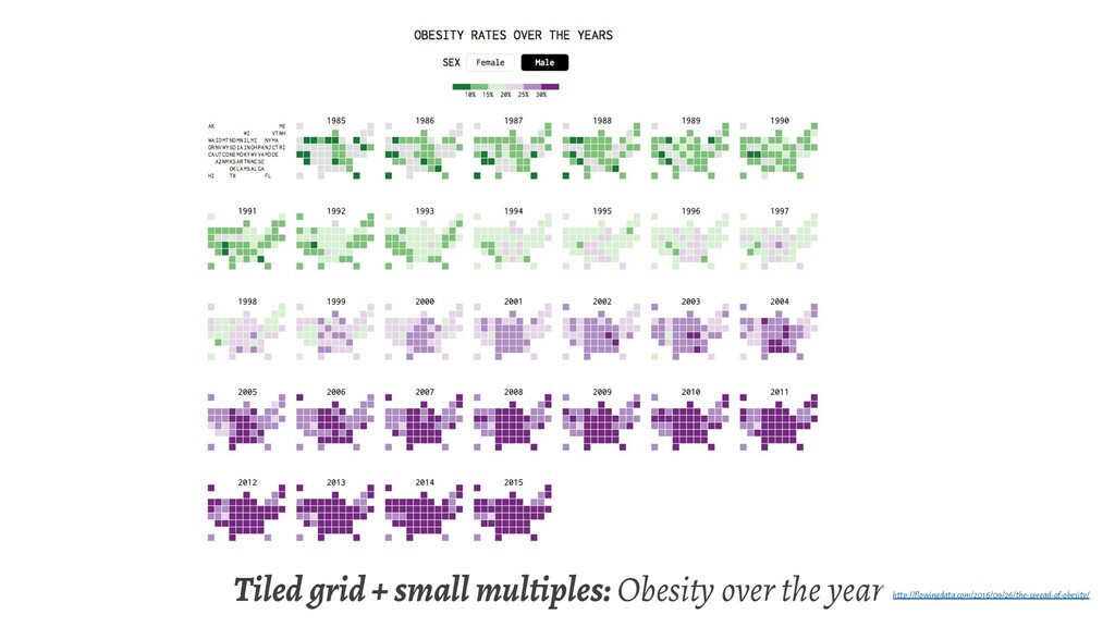 Tiled grid + small multiples: Obesity over the ...