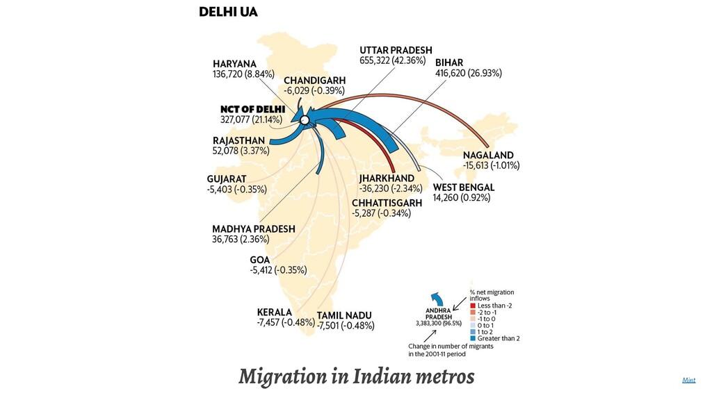 Migration in Indian metros Mint