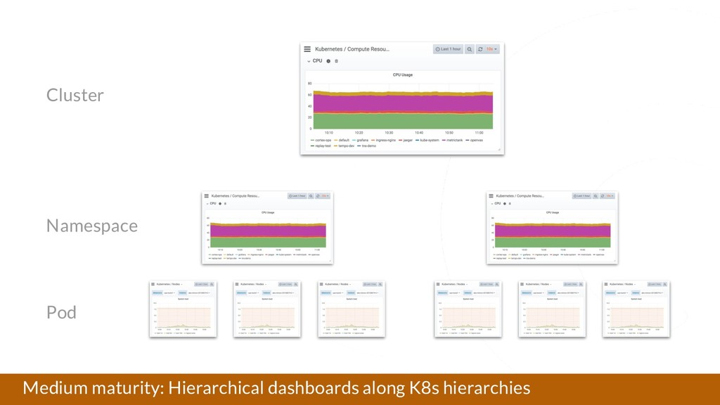 Medium maturity: Hierarchical dashboards along ...