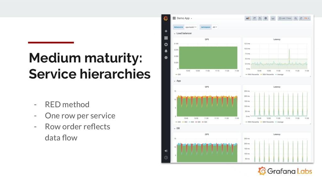 Medium maturity: Service hierarchies - RED meth...