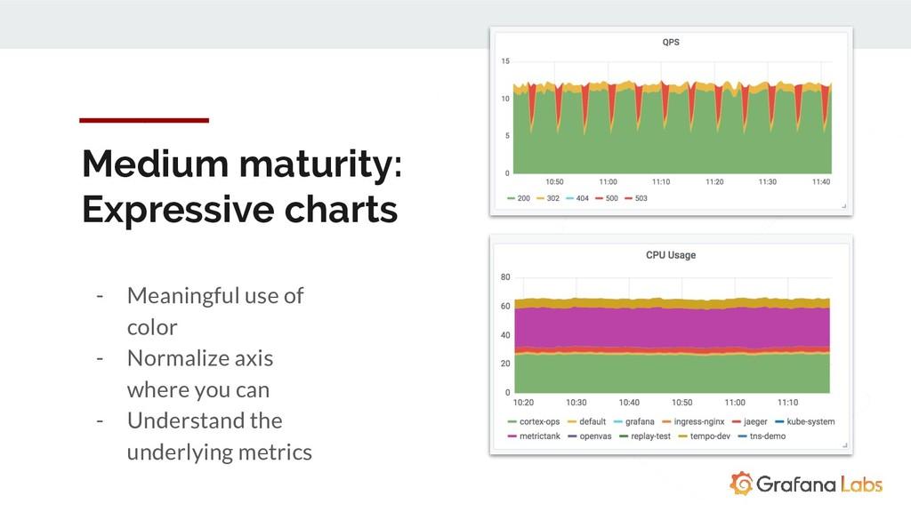 Medium maturity: Expressive charts - Meaningful...