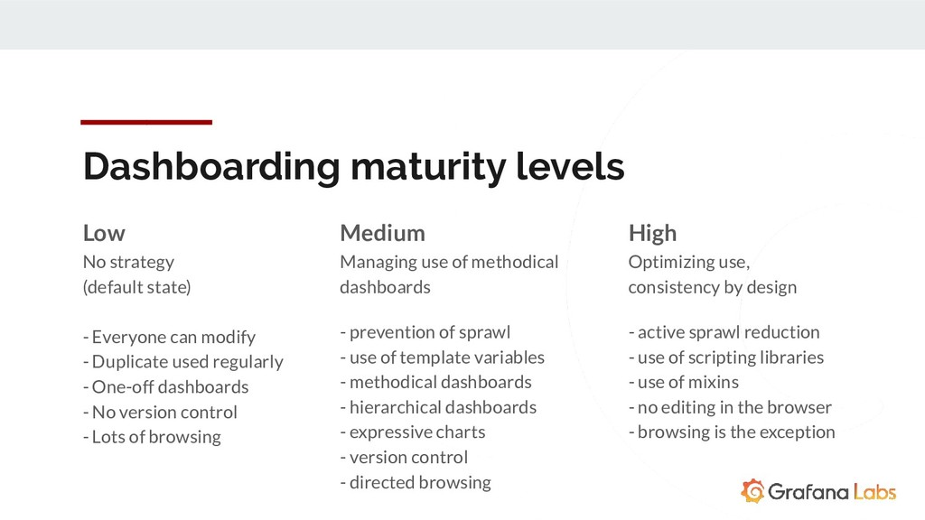Dashboarding maturity levels Low No strategy (d...