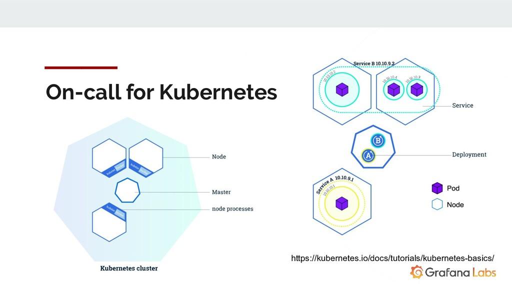 On-call for Kubernetes https://kubernetes.io/do...