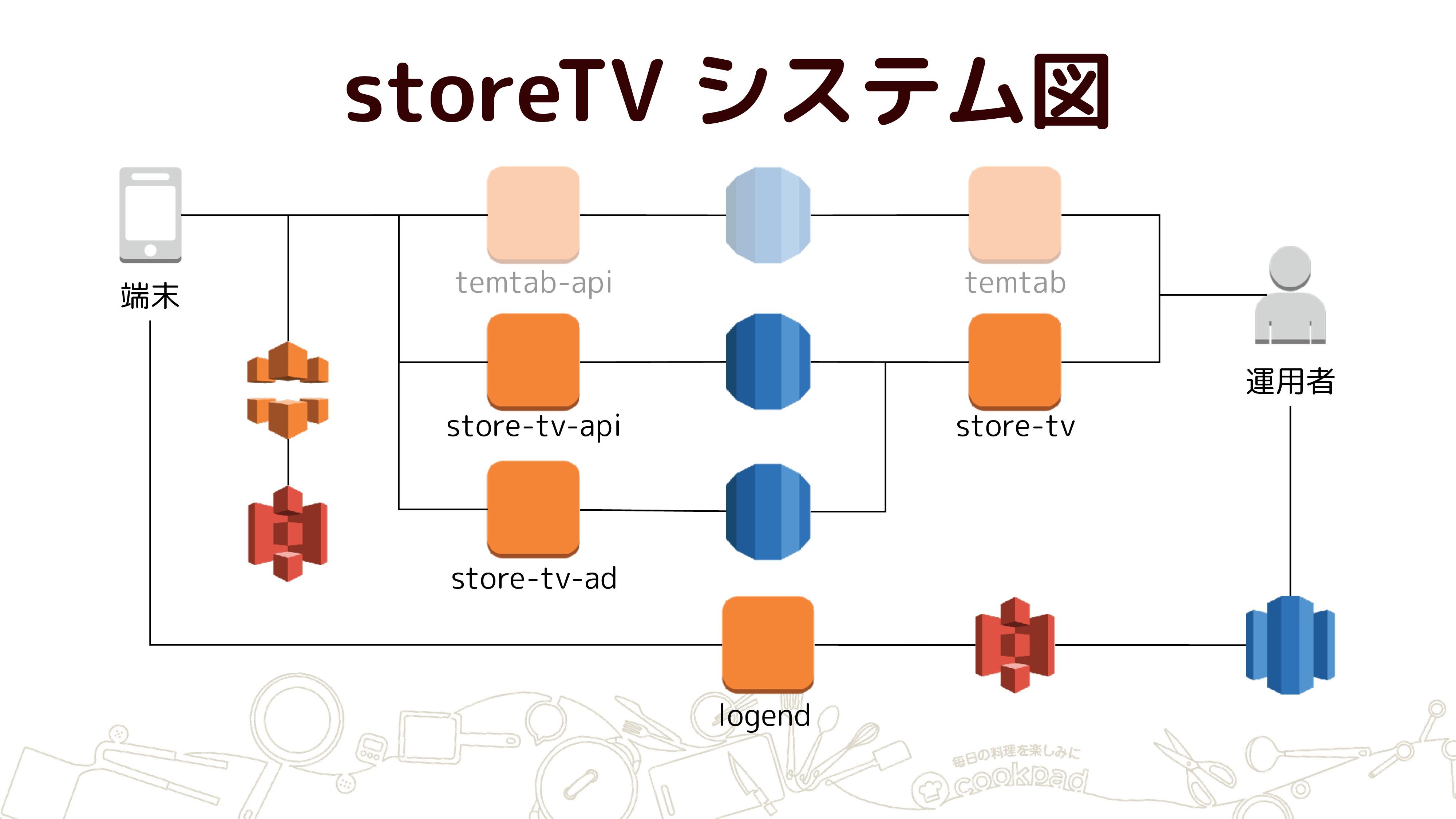 storeTV システム図 端末 運用者 temtab-api store-tv-api st...