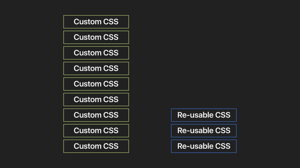 Custom CSS Re-usable CSS Custom CSS Custom CSS ...