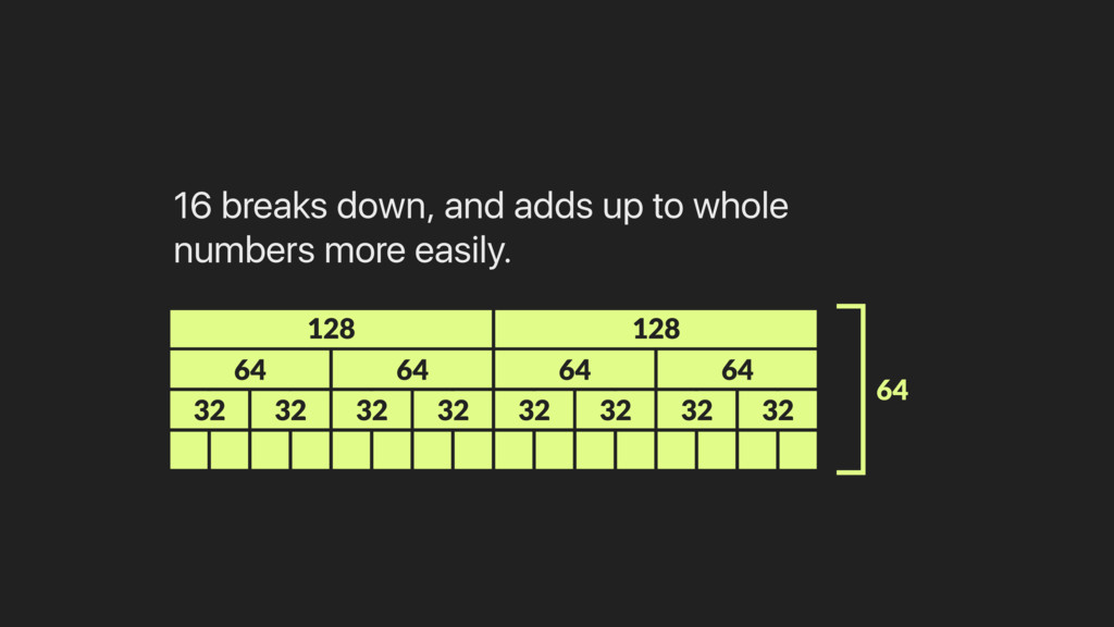 16 breaks down, and adds up to whole numbers mo...