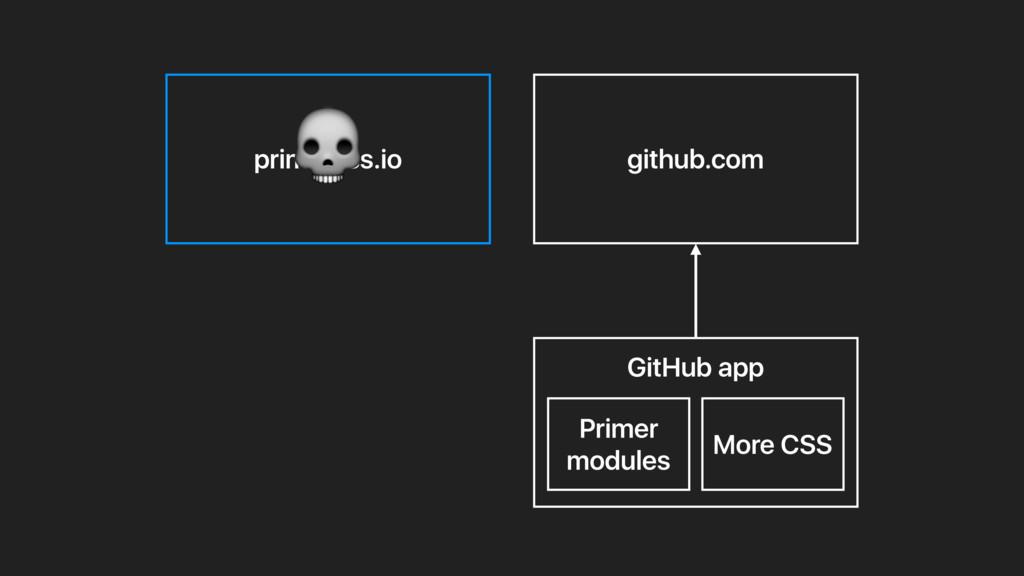 primercss.io github.com GitHub app More CSS Pri...