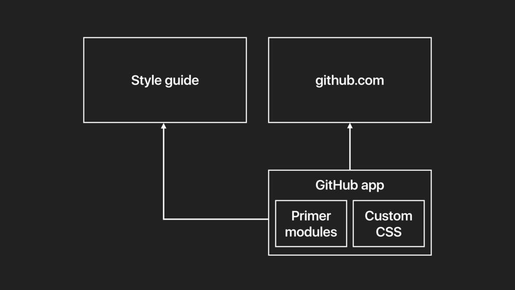 Style guide github.com GitHub app Custom CSS Pr...