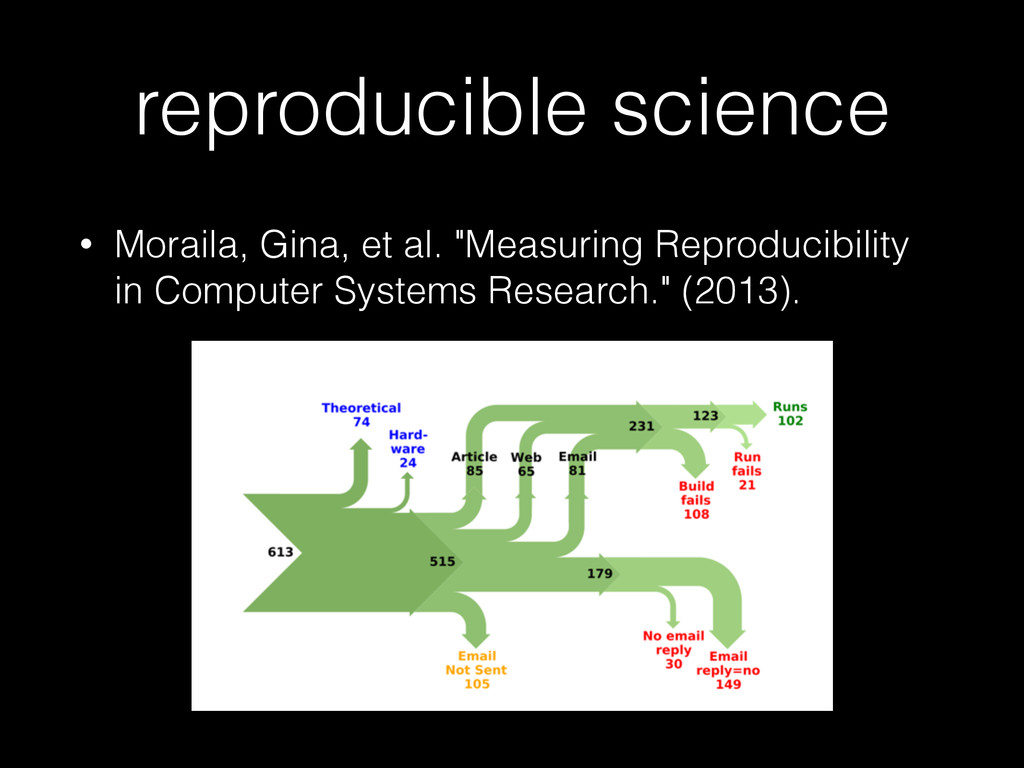 "reproducible science • Moraila, Gina, et al. ""M..."