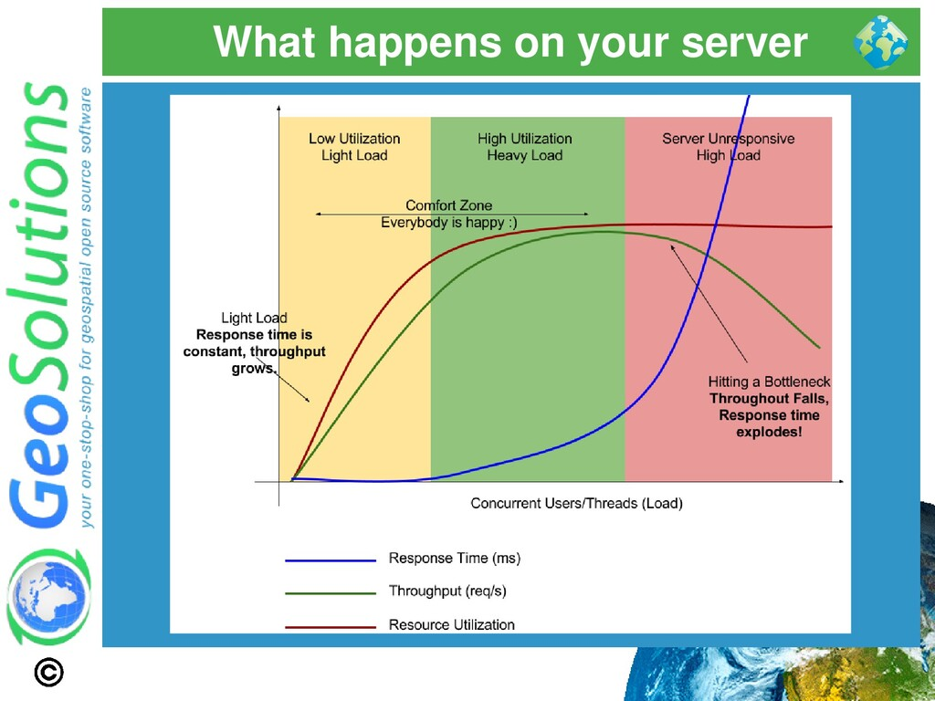 What happens on your server