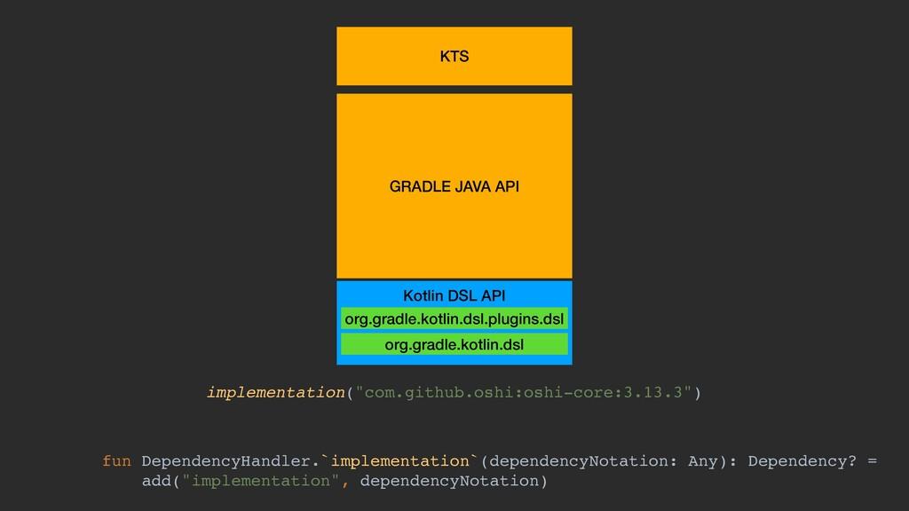 GRADLE JAVA API KTS Kotlin DSL API org.gradle.k...