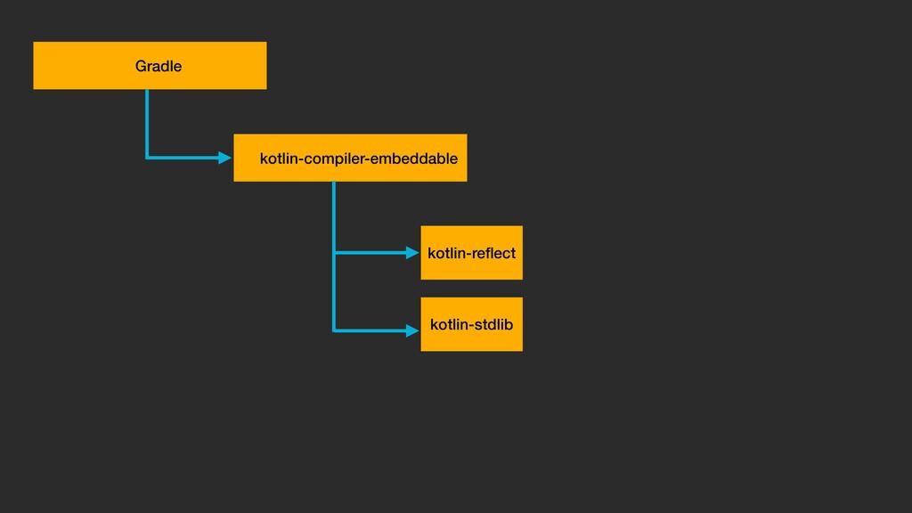 kotlin-compiler-embeddable kotlin-stdlib kotlin...