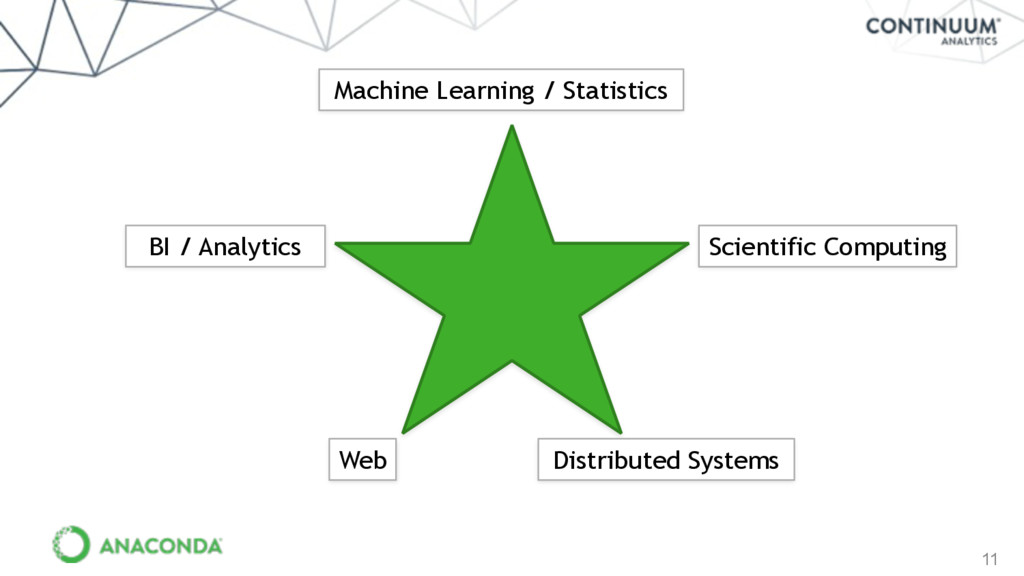 11 Scientific Computing Distributed Systems BI ...
